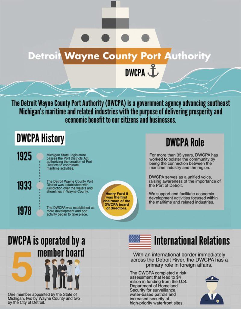Detroit/Wayne County Port Authority